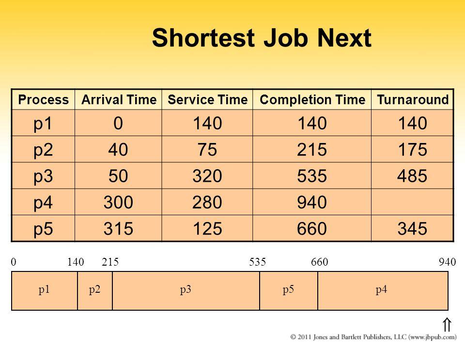 Shortest Job Next ProcessArrival TimeService TimeCompletion TimeTurnaround p10140 p24075215175 p350320535485 p4300280940 p5315125660345 0140215 p1p2p3 535 p5 660 p4 940 