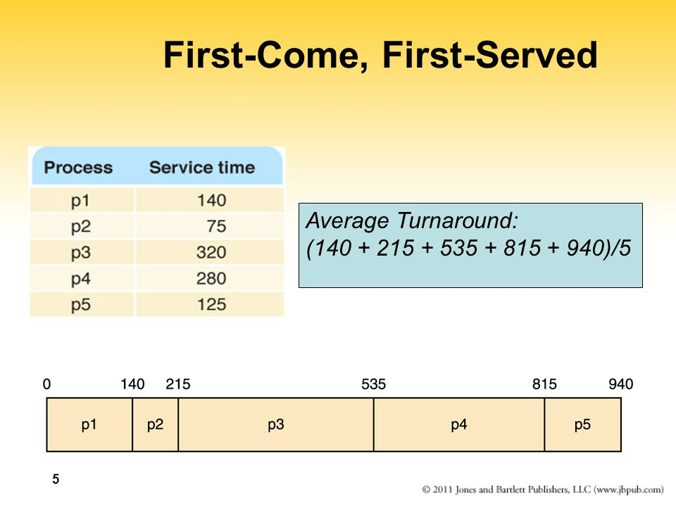 First-Come, First-Served ProcessArrival TimeService TimeCompletion TimeTurnaround p10140 p24075 p350320 p4300280 p5315125 0140 p1p2 
