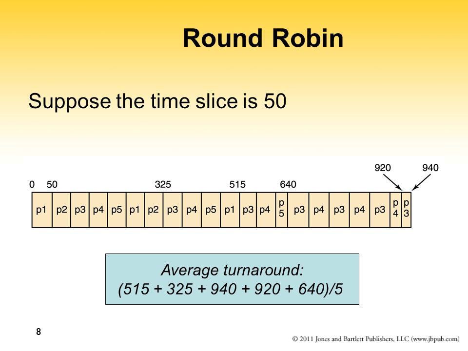 ProcessArrival TimeRemainingCompletion TimeTurnaround p1015 p2400225185 p350220 p4300280 p5315125 0 p1p2p3p1 225 p2p3 Round Robin (with time slice of 50)  p1 300