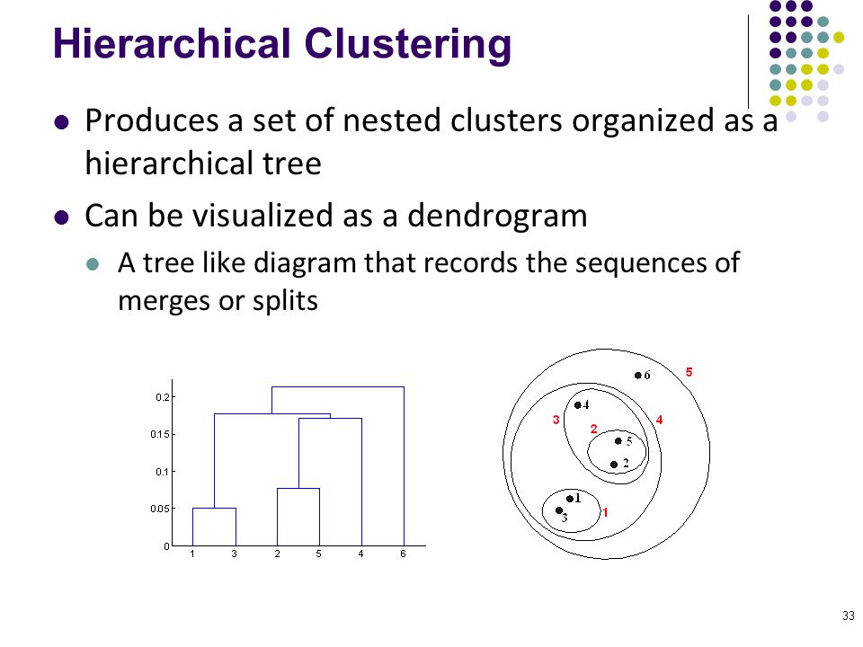 33 Hierarchical Clustering Produces a set of nested clusters organized as a hierarchical tree Can be visualized as a dendrogram A tree like diagram th