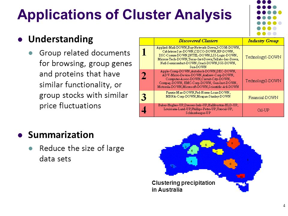 4 Applications of Cluster Analysis Understanding Group related documents for browsing, group genes and proteins that have similar functionality, or gr