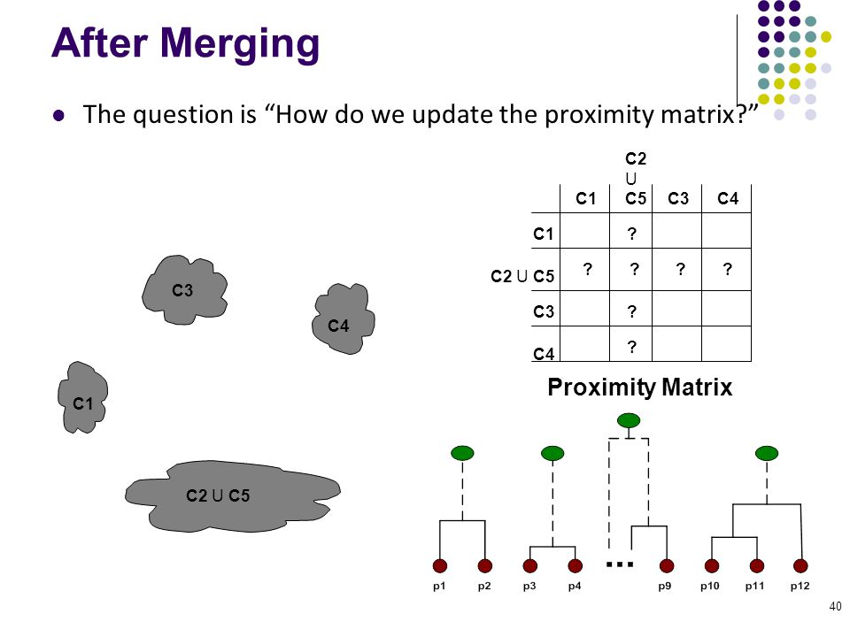 "40 After Merging The question is ""How do we update the proximity matrix?"" C1 C4 C2 U C5 C3 ? ? ? ? ? C2 U C5 C1 C3 C4 C2 U C5 C3C4 Proximity Matrix"