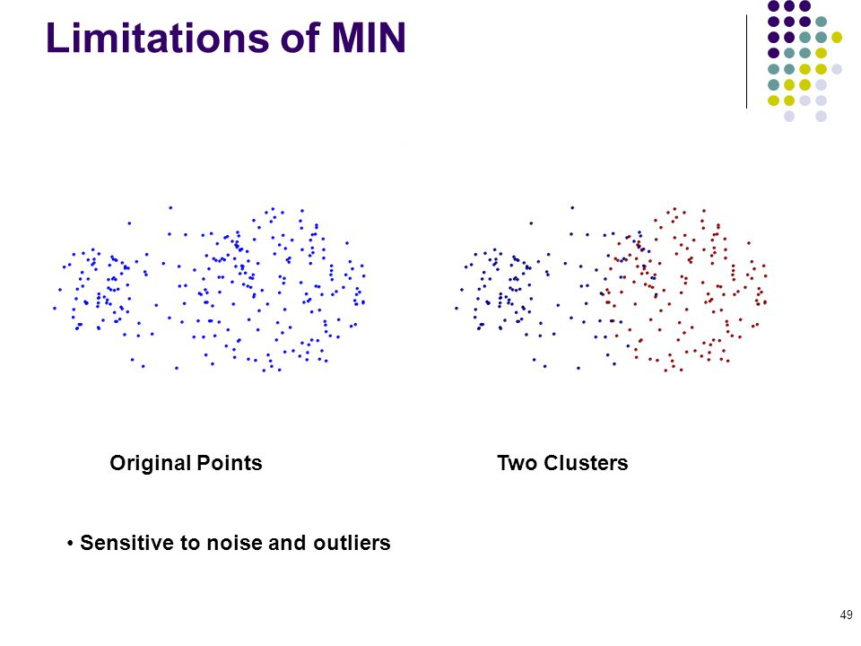 49 Limitations of MIN Original Points Two Clusters Sensitive to noise and outliers