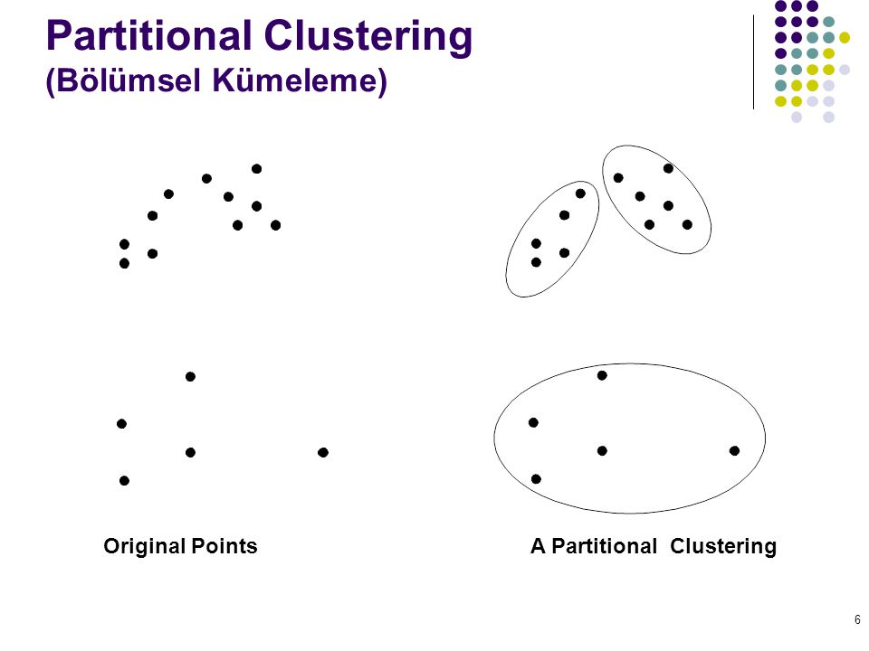 6 Partitional Clustering (Bölümsel Kümeleme) Original Points A Partitional Clustering