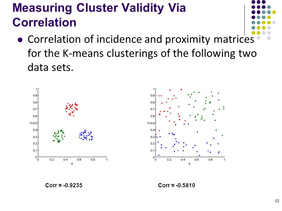 62 Measuring Cluster Validity Via Correlation Correlation of incidence and proximity matrices for the K-means clusterings of the following two data se