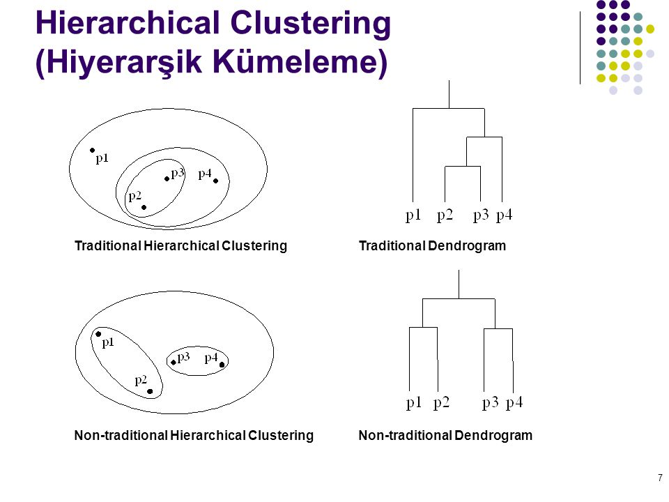 7 Hierarchical Clustering (Hiyerarşik Kümeleme) Traditional Hierarchical Clustering Non-traditional Hierarchical ClusteringNon-traditional Dendrogram