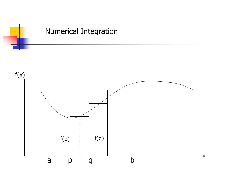 Numerical Integration a p q b f(p) f(q) f(x)