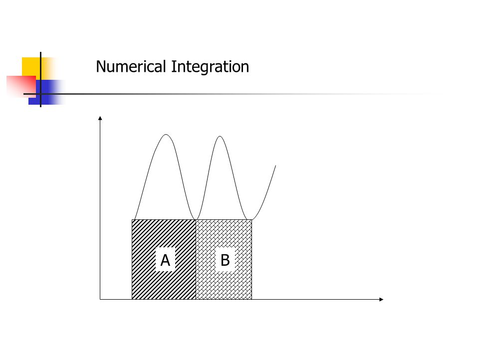 Numerical Integration AB