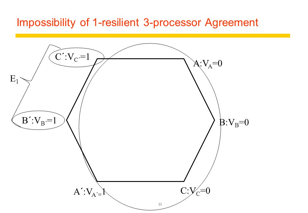 Impossibility of 1-resilient 3-processor Agreement 11 A:V A =0 B:V B =0 C:V C =0 A´:V A´= 1 B´:V B´ =1 C´:V C´ =1 E1E1