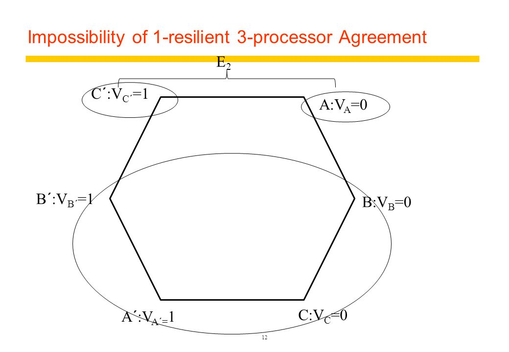 Impossibility of 1-resilient 3-processor Agreement 12 A:V A =0 B:V B =0 C:V C =0 A´:V A´= 1 B´:V B´ =1 C´:V C´ =1 E2E2