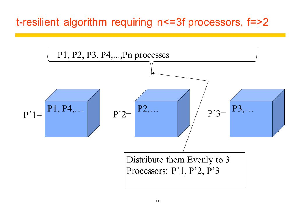 t-resilient algorithm requiring n 2 14 P1, P4,…P2,…P3,… P1, P2, P3, P4,...,Pn processes P´1= P´2= P´3= Distribute them Evenly to 3 Processors: P'1, P'2, P'3