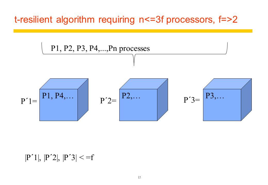 t-resilient algorithm requiring n 2 15 P1, P4,…P2,…P3,… P1, P2, P3, P4,...,Pn processes P´1= P´2= P´3= |P´1|, |P´2|, |P´3| < =f