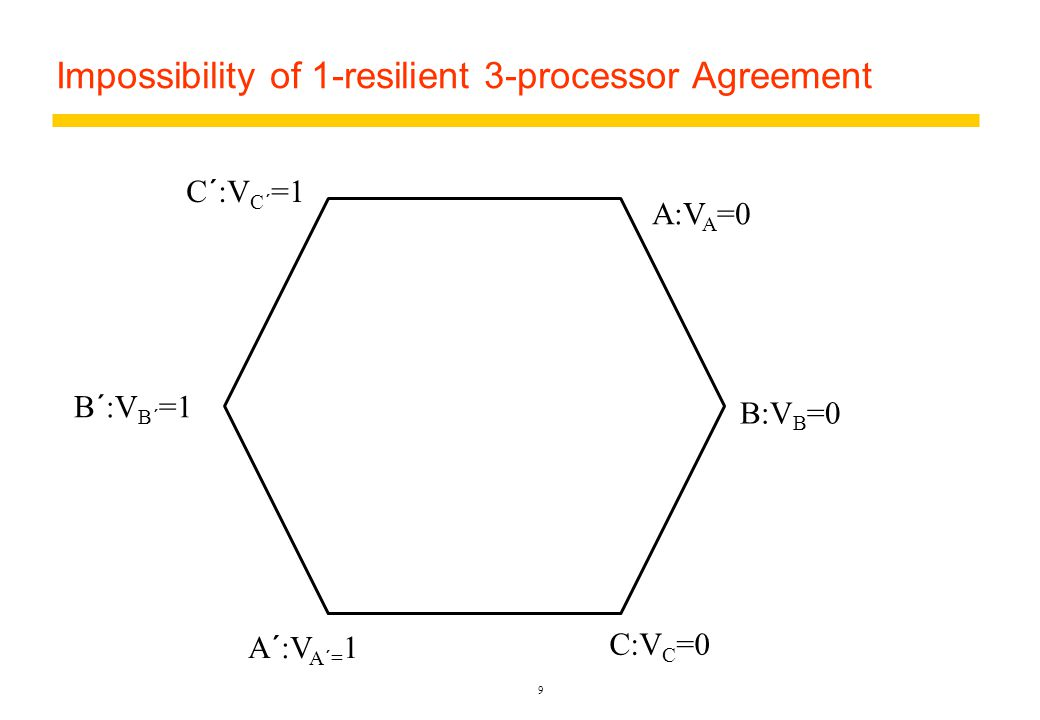 Impossibility of 1-resilient 3-processor Agreement 9 A:V A =0 B:V B =0 C:V C =0 A´:V A´= 1 B´:V B´ =1 C´:V C´ =1