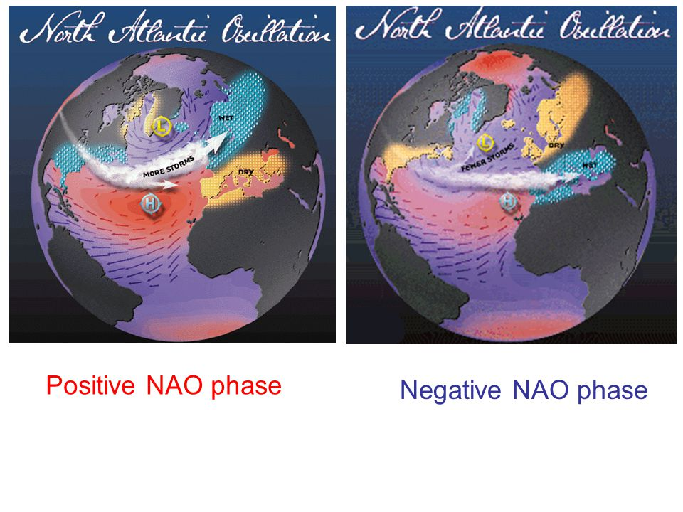 Positive NAO phase Negative NAO phase