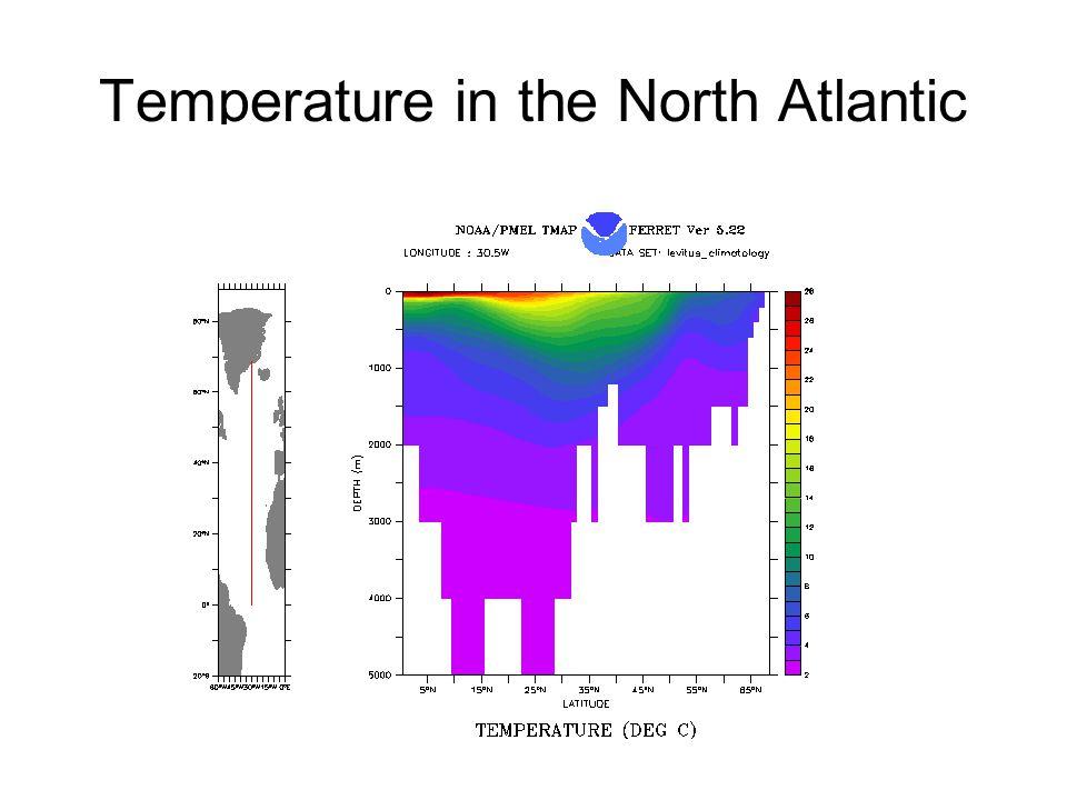 Temperature in the North Atlantic