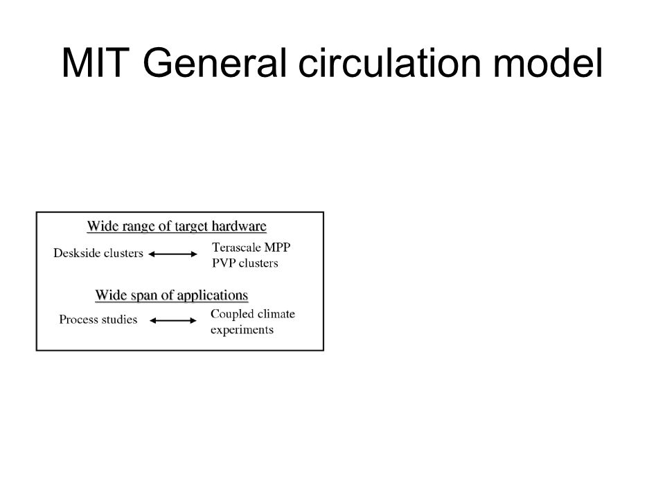 MIT General circulation model