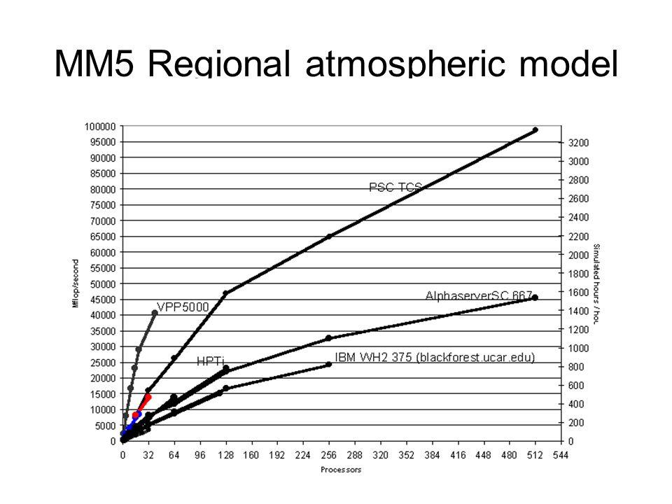 MM5 Regional atmospheric model