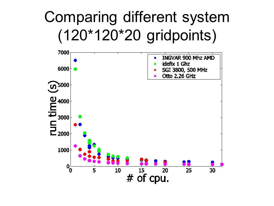 Comparing different system (120*120*20 gridpoints)