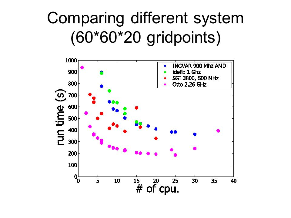 Comparing different system (60*60*20 gridpoints)