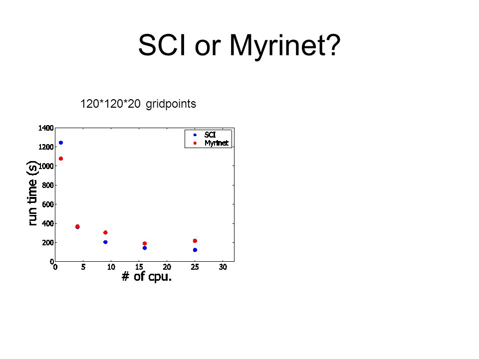 SCI or Myrinet 120*120*20 gridpoints