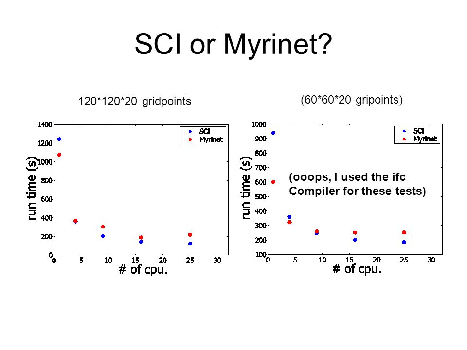 SCI or Myrinet? 120*120*20 gridpoints (60*60*20 gripoints) (ooops, I used the ifc Compiler for these tests)