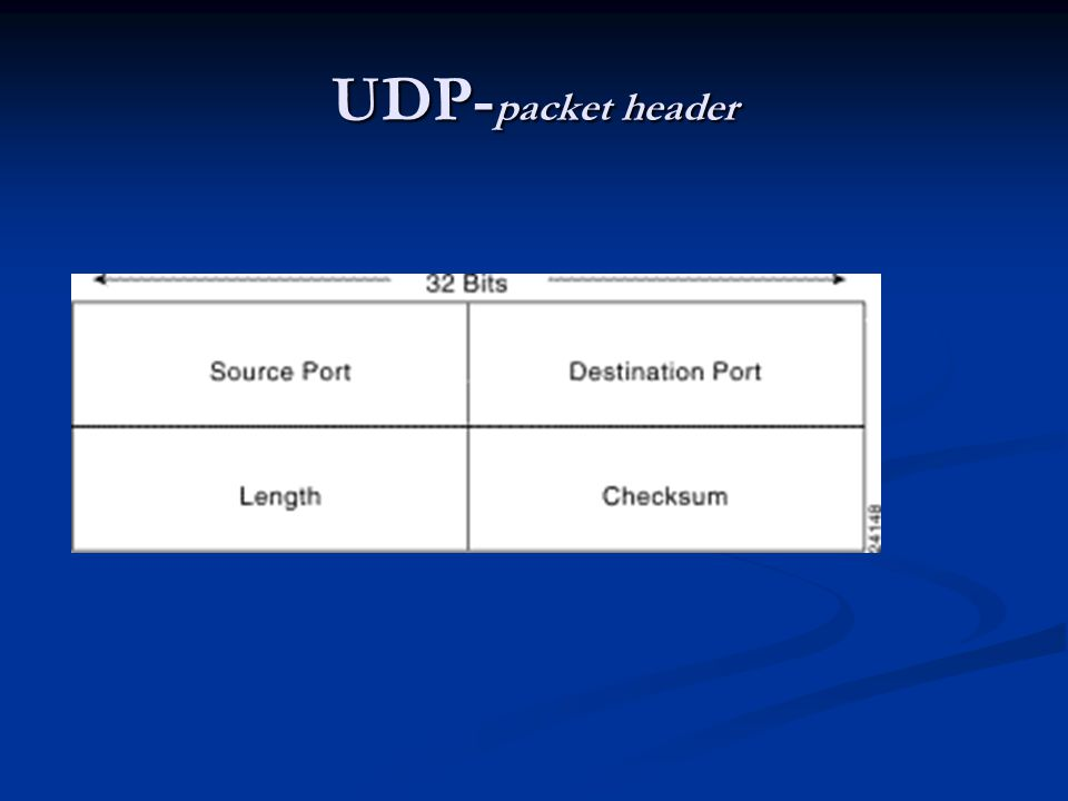 UDP- packet header