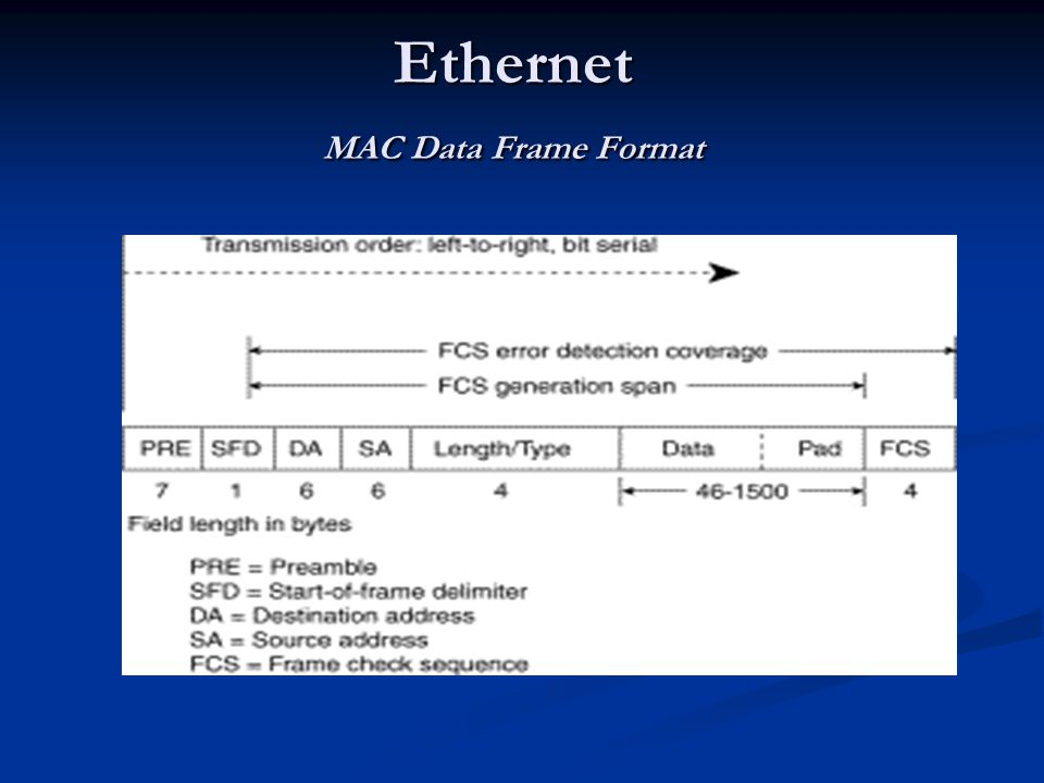 Ethernet MAC Data Frame Format