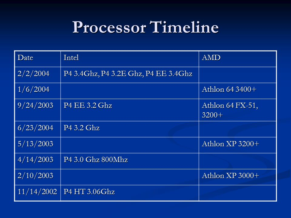 Processor Timeline DateIntelAMD 2/2/2004 P4 3.4Ghz, P4 3.2E Ghz, P4 EE 3.4Ghz 1/6/2004 Athlon 64 3400+ 9/24/2003 P4 EE 3.2 Ghz Athlon 64 FX-51, 3200+ 6/23/2004 P4 3.2 Ghz 5/13/2003 Athlon XP 3200+ 4/14/2003 P4 3.0 Ghz 800Mhz 2/10/2003 Athlon XP 3000+ 11/14/2002 P4 HT 3.06Ghz