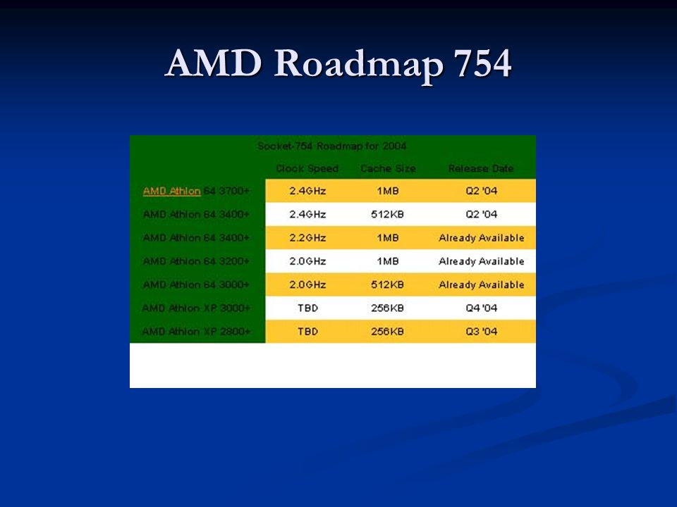 AMD Roadmap 754