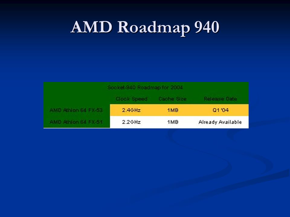 AMD Roadmap 940