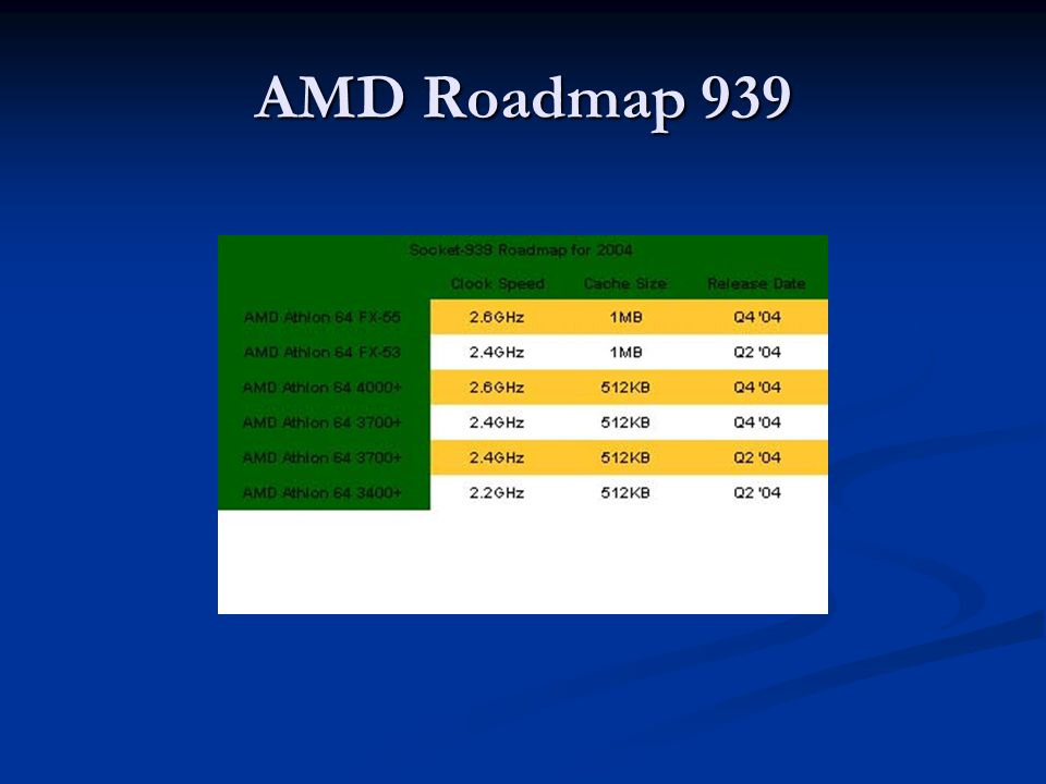 AMD Roadmap 939