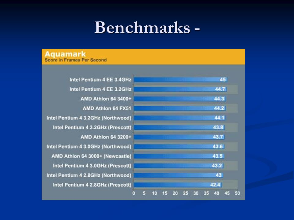 Benchmarks -