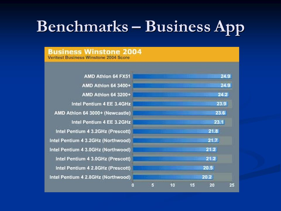 Benchmarks – Business App