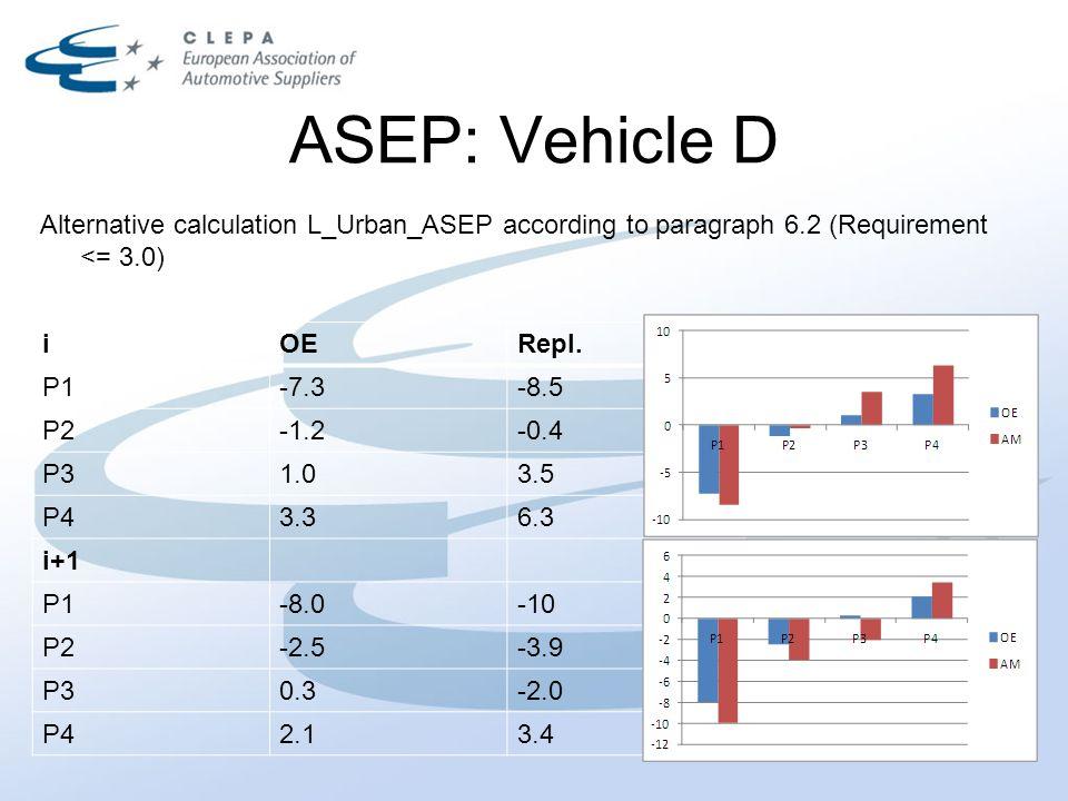 ASEP: Vehicle D iOERepl.