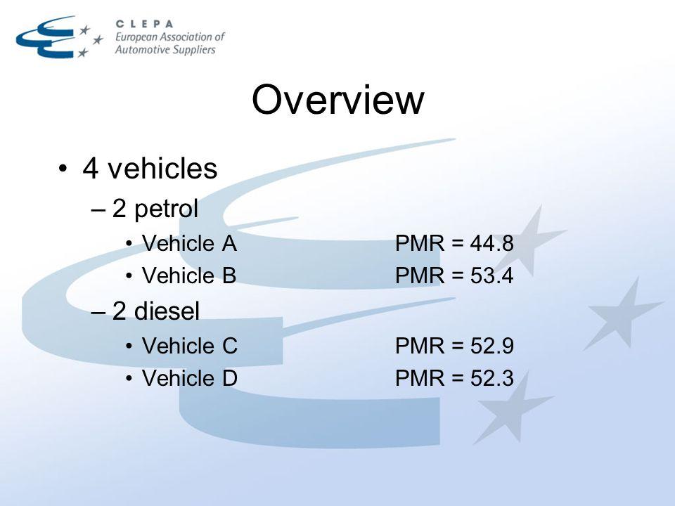 L urban [dBA]OEReplacement Vehicle A69.069.3 Vehicle B69.170.3 Vehicle C72.572.3 Vehicle D70.172.2