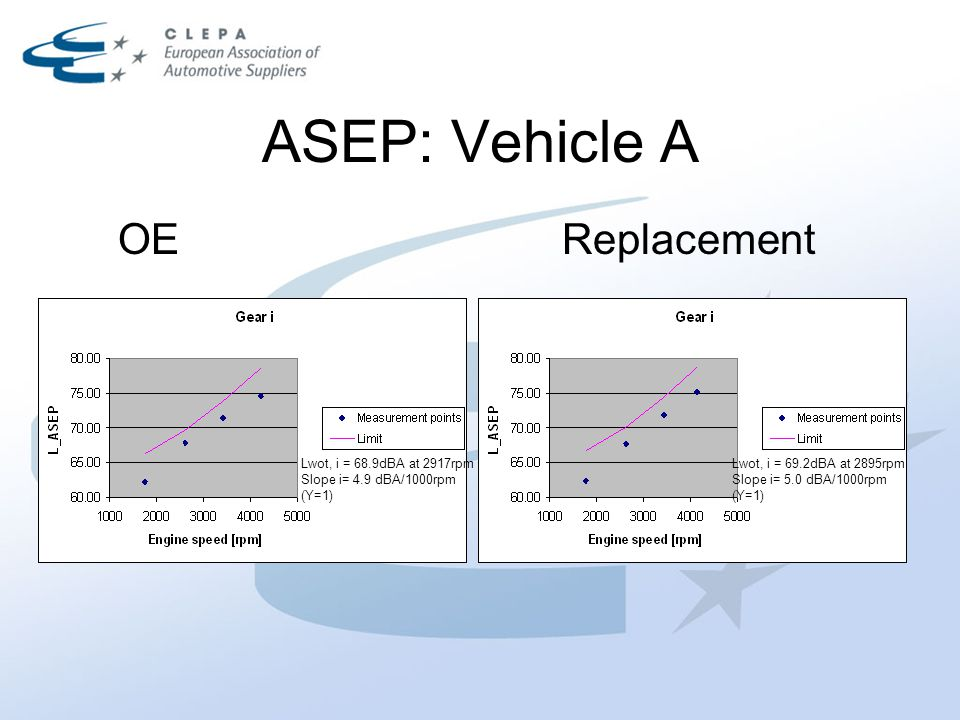ASEP: Vehicle A OEReplacement Lwot, i = 68.9dBA at 2917rpm Slope i= 4.9 dBA/1000rpm (Y=1) Lwot, i = 69.2dBA at 2895rpm Slope i= 5.0 dBA/1000rpm (Y=1)