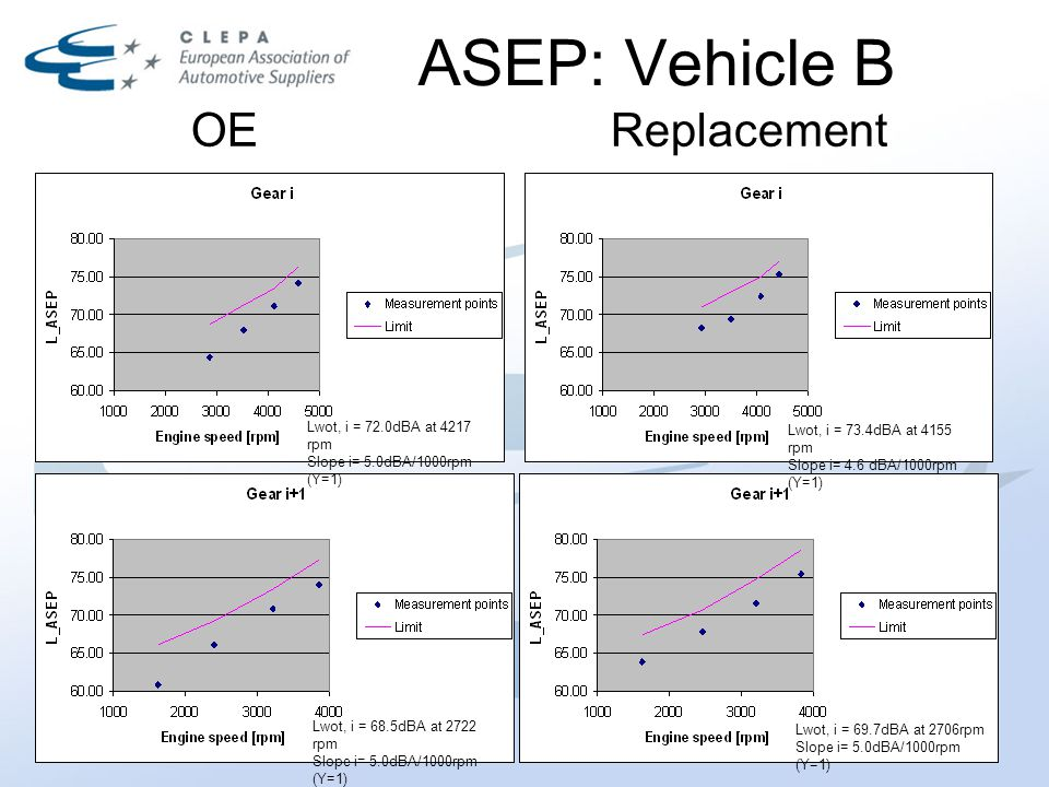 ASEP: Vehicle B OEReplacement Lwot, i = 72.0dBA at 4217 rpm Slope i= 5.0dBA/1000rpm (Y=1) Lwot, i = 73.4dBA at 4155 rpm Slope i= 4.6 dBA/1000rpm (Y=1) Lwot, i = 69.7dBA at 2706rpm Slope i= 5.0dBA/1000rpm (Y=1) Lwot, i = 68.5dBA at 2722 rpm Slope i= 5.0dBA/1000rpm (Y=1)