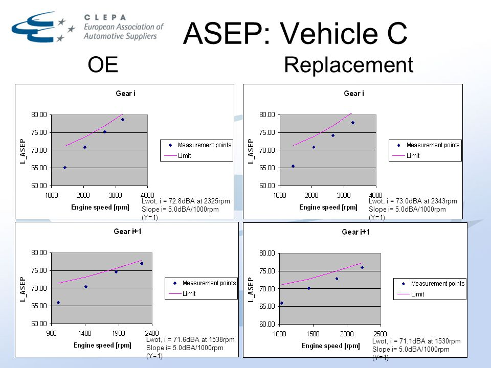 ASEP: Vehicle C OEReplacement Lwot, i = 72.8dBA at 2325rpm Slope i= 5.0dBA/1000rpm (Y=1) Lwot, i = 73.0dBA at 2343rpm Slope i= 5.0dBA/1000rpm (Y=1) Lwot, i = 71.1dBA at 1530rpm Slope i= 5.0dBA/1000rpm (Y=1) Lwot, i = 71.6dBA at 1538rpm Slope i= 5.0dBA/1000rpm (Y=1)