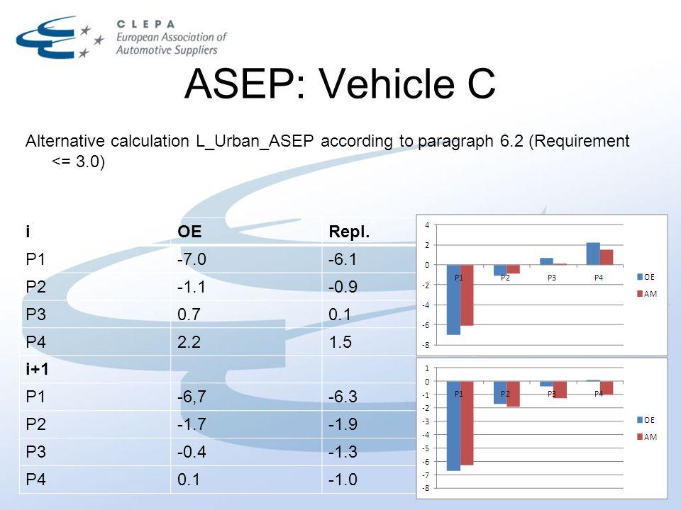 ASEP: Vehicle C iOERepl.