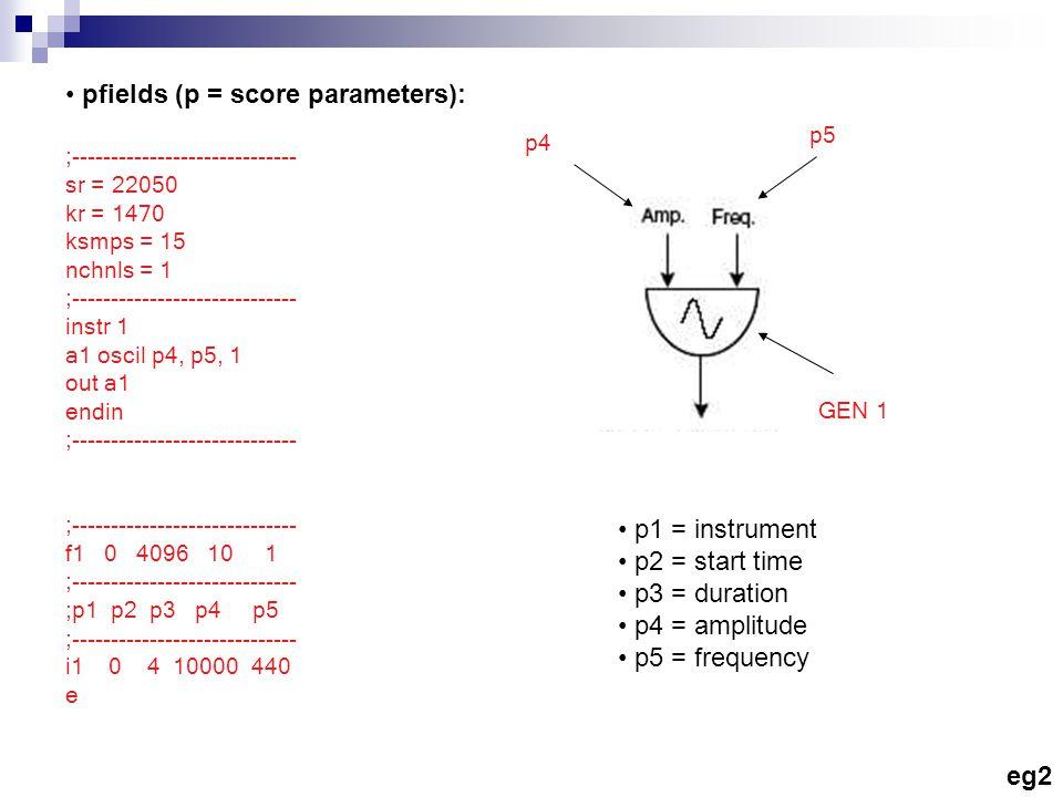 pfields (p = score parameters): ;----------------------------- sr = 22050 kr = 1470 ksmps = 15 nchnls = 1 ;----------------------------- instr 1 a1 oscil p4, p5, 1 out a1 endin ;----------------------------- f1 0 4096 10 1 ;----------------------------- ;p1 p2 p3 p4 p5 ;----------------------------- i1 0 4 10000 440 e p4 p5 GEN 1 p1 = instrument p2 = start time p3 = duration p4 = amplitude p5 = frequency eg2