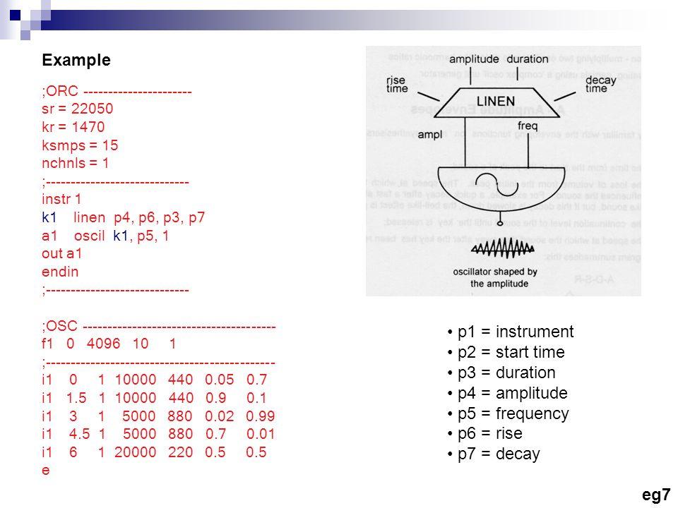 Example ;ORC ---------------------- sr = 22050 kr = 1470 ksmps = 15 nchnls = 1 ;----------------------------- instr 1 k1 linen p4, p6, p3, p7 a1 oscil k1, p5, 1 out a1 endin ;----------------------------- ;OSC --------------------------------------- f1 0 4096 10 1 ;---------------------------------------------- i1 0 1 10000 440 0.05 0.7 i1 1.5 1 10000 440 0.9 0.1 i1 3 1 5000 880 0.02 0.99 i1 4.5 1 5000 880 0.7 0.01 i1 6 1 20000 220 0.5 0.5 e p1 = instrument p2 = start time p3 = duration p4 = amplitude p5 = frequency p6 = rise p7 = decay eg7