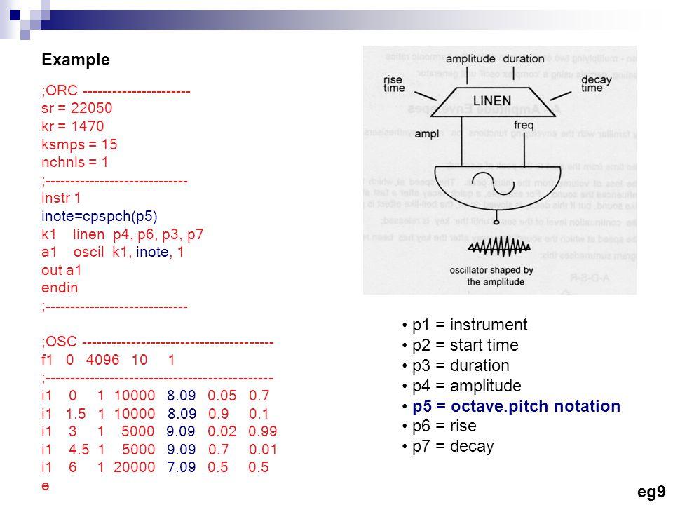 Example ;ORC ---------------------- sr = 22050 kr = 1470 ksmps = 15 nchnls = 1 ;----------------------------- instr 1 inote=cpspch(p5) k1 linen p4, p6
