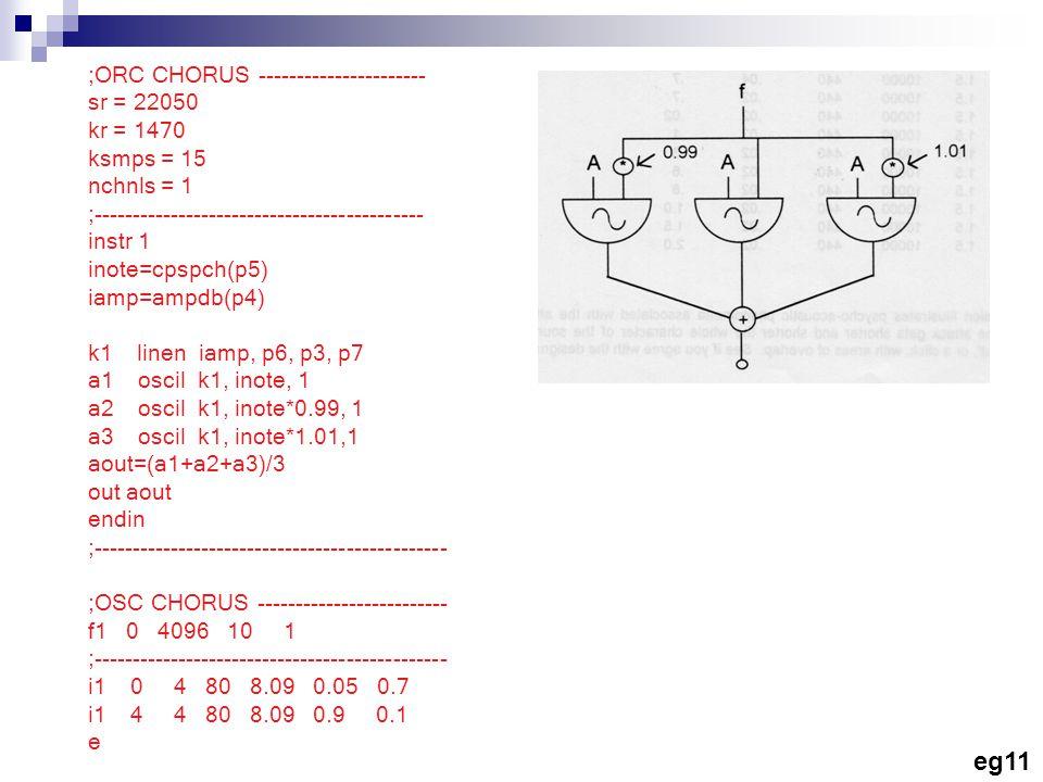 ;ORC CHORUS ---------------------- sr = 22050 kr = 1470 ksmps = 15 nchnls = 1 ;------------------------------------------- instr 1 inote=cpspch(p5) iamp=ampdb(p4) k1 linen iamp, p6, p3, p7 a1 oscil k1, inote, 1 a2 oscil k1, inote*0.99, 1 a3 oscil k1, inote*1.01,1 aout=(a1+a2+a3)/3 out aout endin ;---------------------------------------------- ;OSC CHORUS ------------------------- f1 0 4096 10 1 ;---------------------------------------------- i1 0 4 80 8.09 0.05 0.7 i1 4 4 80 8.09 0.9 0.1 e eg11