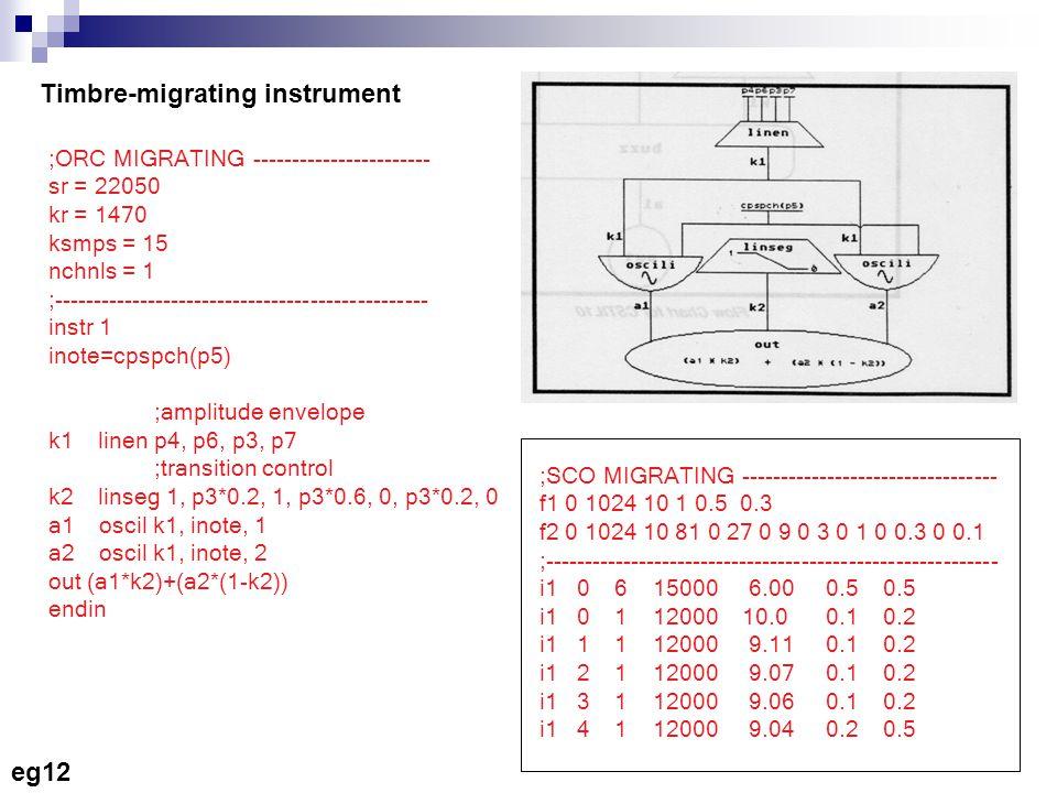 Timbre-migrating instrument ;ORC MIGRATING ----------------------- sr = 22050 kr = 1470 ksmps = 15 nchnls = 1 ;------------------------------------------------ instr 1 inote=cpspch(p5) ;amplitude envelope k1 linen p4, p6, p3, p7 ;transition control k2 linseg 1, p3*0.2, 1, p3*0.6, 0, p3*0.2, 0 a1 oscil k1, inote, 1 a2 oscil k1, inote, 2 out (a1*k2)+(a2*(1-k2)) endin ;SCO MIGRATING --------------------------------- f1 0 1024 10 1 0.5 0.3 f2 0 1024 10 81 0 27 0 9 0 3 0 1 0 0.3 0 0.1 ;---------------------------------------------------------- i1 0 6 15000 6.00 0.5 0.5 i1 0 1 12000 10.0 0.1 0.2 i1 1 1 12000 9.11 0.1 0.2 i1 2 1 12000 9.07 0.1 0.2 i1 3 1 12000 9.06 0.1 0.2 i1 4 1 12000 9.04 0.2 0.5 eg12