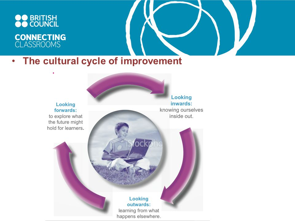 The cultural cycle of improvement