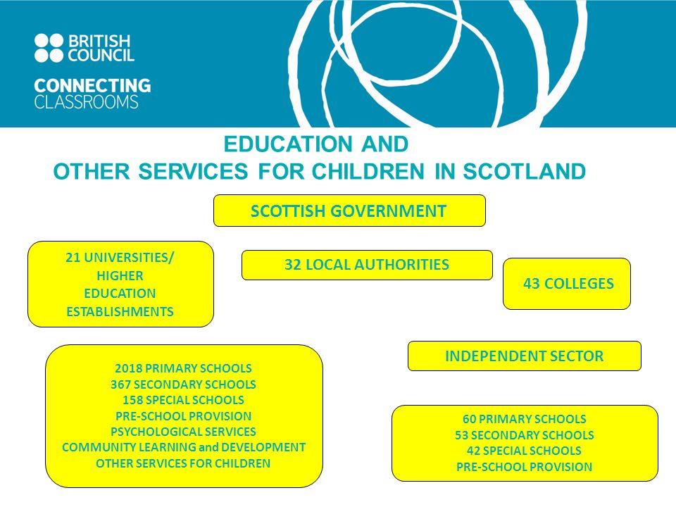 EDUCATION AND OTHER SERVICES FOR CHILDREN IN SCOTLAND SCOTTISH GOVERNMENT 43 COLLEGES 60 PRIMARY SCHOOLS 53 SECONDARY SCHOOLS 42 SPECIAL SCHOOLS PRE-SCHOOL PROVISION 21 UNIVERSITIES/ HIGHER EDUCATION ESTABLISHMENTS INDEPENDENT SECTOR 2018 PRIMARY SCHOOLS 367 SECONDARY SCHOOLS 158 SPECIAL SCHOOLS PRE-SCHOOL PROVISION PSYCHOLOGICAL SERVICES COMMUNITY LEARNING and DEVELOPMENT OTHER SERVICES FOR CHILDREN 32 LOCAL AUTHORITIES