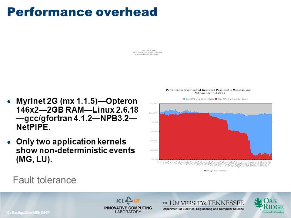 19 Bosilca_OpenMPI_SC07 19 Dongarra_KOJAK_SC07 Fault tolerance Performance overhead  Myrinet 2G (mx 1.1.5)—Opteron 146x2—2GB RAM—Linux 2.6.18 —gcc/gfortran 4.1.2—NPB3.2— NetPIPE.