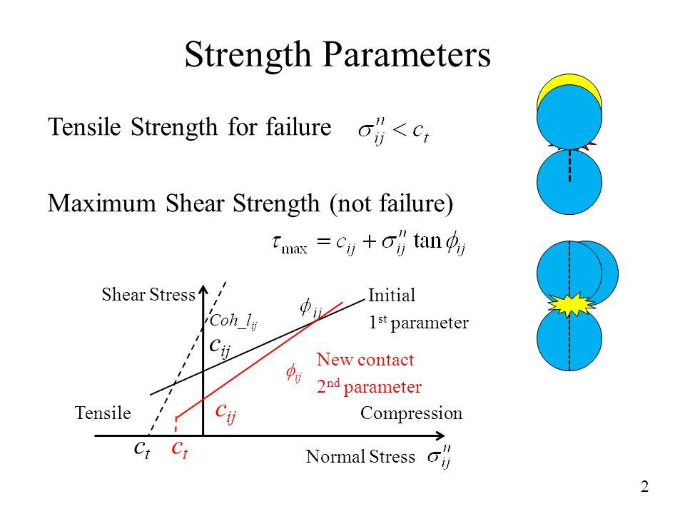 Strength Parameters Tensile Strength for failure Maximum Shear Strength (not failure) 2 ctct c ij Shear Stress Normal Stress TensileCompression Initial 1 st parameter  ij ctct c ij New contact 2 nd parameter Coh_l ij