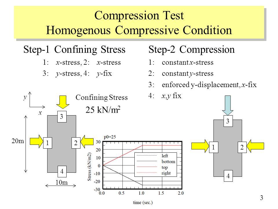 Compression Test Homogenous Compressive Condition Step-2 Compression 1: constant x-stress 2: constant y-stress 3: enforced y-displacement, x-fix 4: x,y fix Step-1 Confining Stress 1: x-stress, 2: x-stress 3: y-stress, 4: y-fix Confining Stress 25 kN/m 2 4 3 12 10m 20m 4 3 12 x y 3