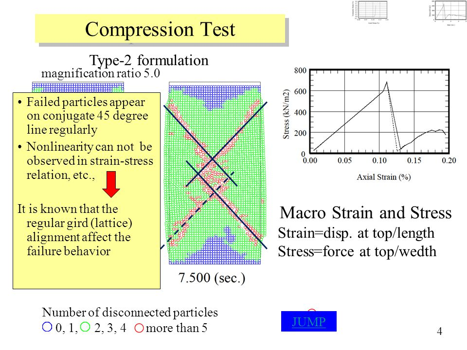 Compression Test Type-2 formulation 4 Number of disconnected particles 0, 1, 2, 3, 4 more than 5 magnification ratio 5.0 Failed particles appear on conjugate 45 degree line regularly Nonlinearity can not be observed in strain-stress relation, etc., It is known that the regular gird (lattice) alignment affect the failure behavior JUMP Macro Strain and Stress Strain=disp.